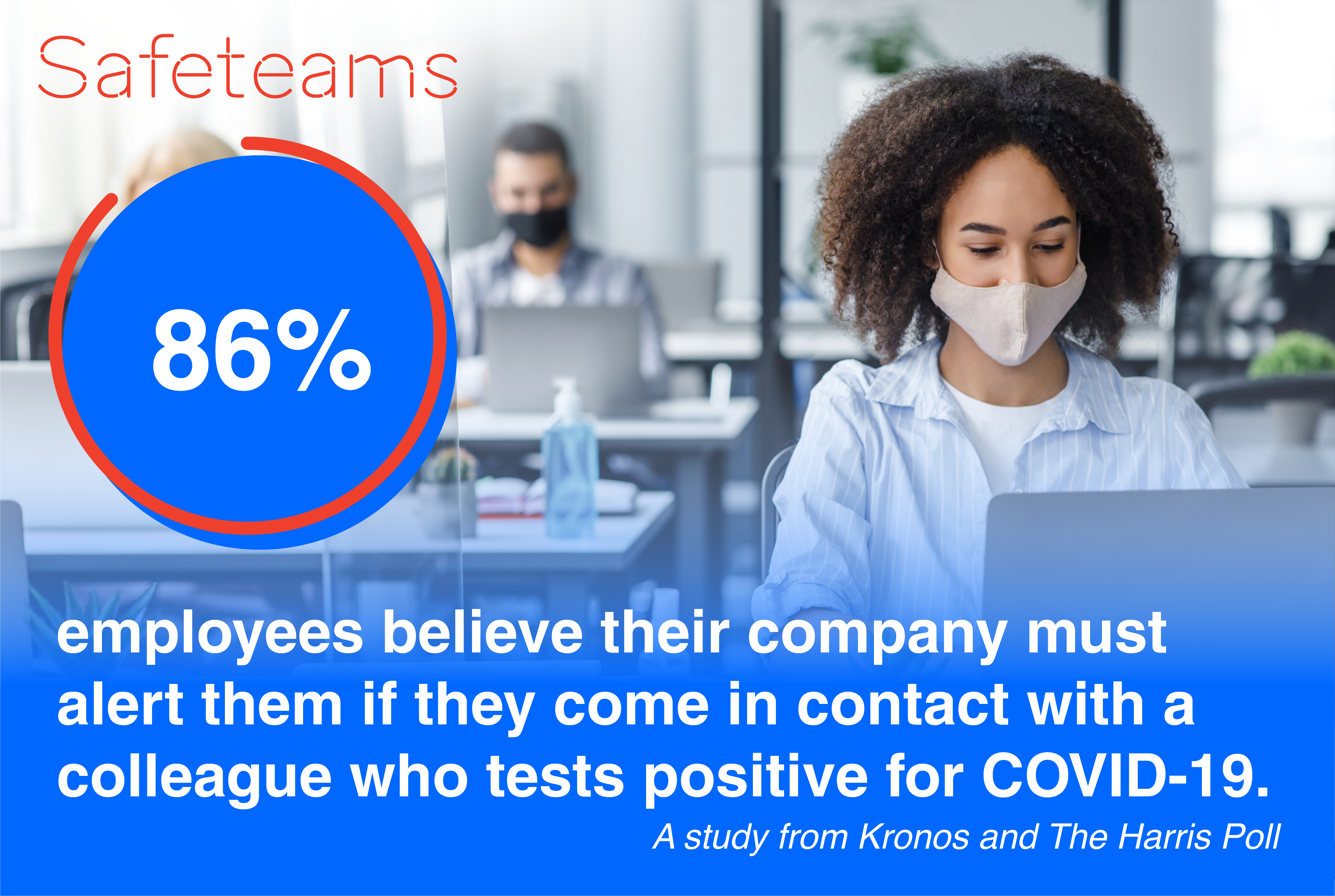 Safeteams_Kronos and Harris Study_86 Percent employees believe company should inform them if they are exposed to a positive covid case at work
